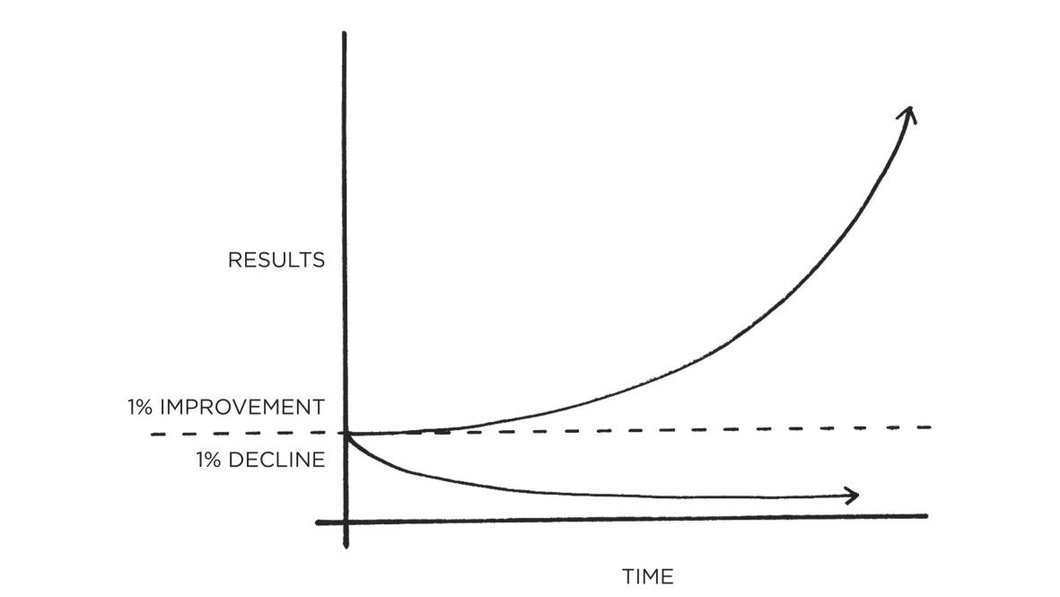 grafik buku atomic habits oleh james clear 1% improvement