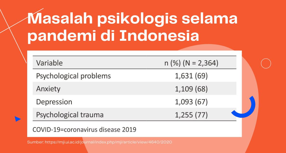 masalah psikologis selama pandemi di indonesia